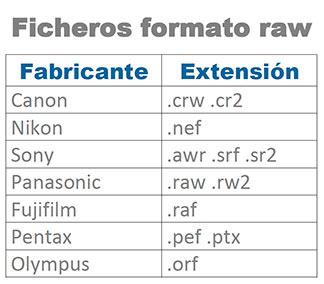 extensiones-ficheros-raw-por-marca